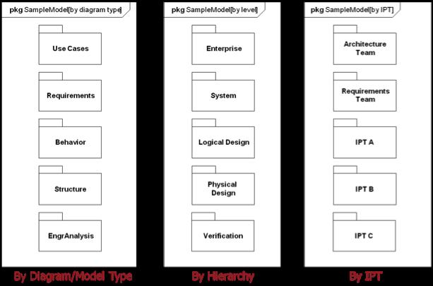 10.model_org