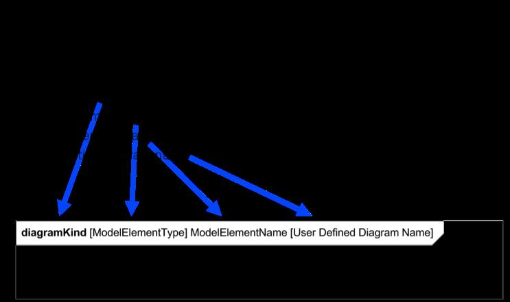 3.diagram header
