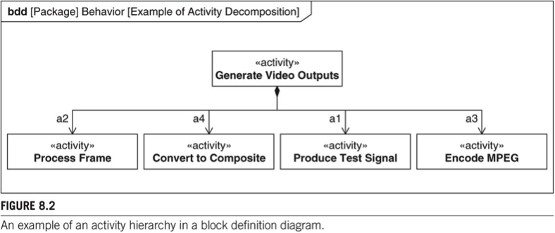 Stumbling block 31 why arent there any activities on an activity note how this definition and use of function in actbdd is similar to the definition and use of structure in ibdbdd even the use of role names on the bdd ccuart Image collections